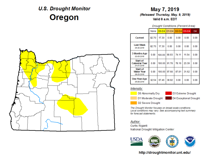 OR Drought Monitor 5.7.19